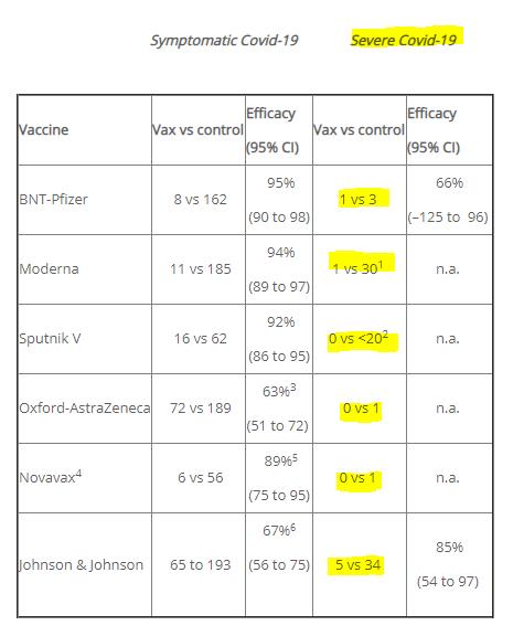 Vaccine outcomes